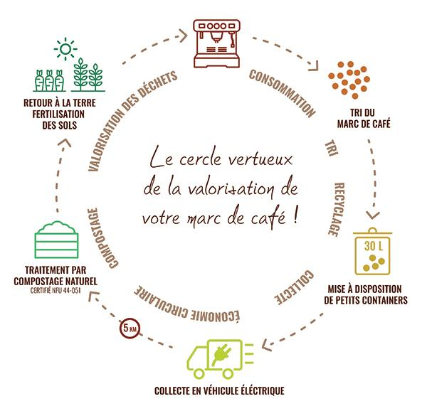 illustration du cercle vertueux de la valorisation du marc de café